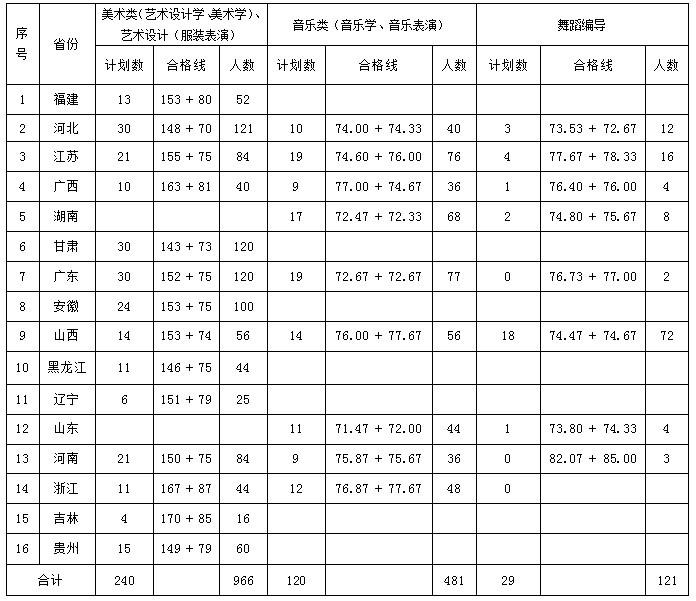 江西科技师范大学2013年艺术类专业合格分数线