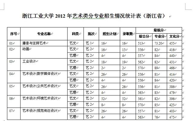 浙江工业大学2012年艺术设计本科专业录取分数线
