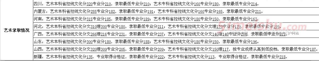 成都理工大学工程技术学院2012年艺术类录取分数线