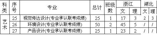 浙江工商大学杭州商学院2013年美术类分省分专业招生计划