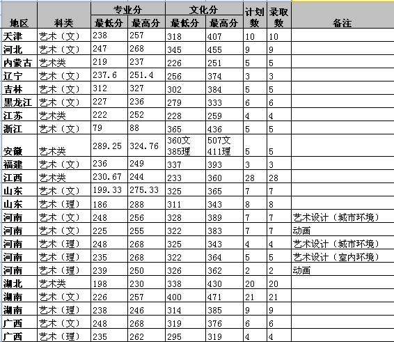 西南林业大学2012年美术类专业录取分数线