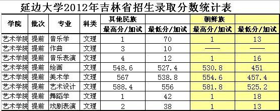 延边大学2012年艺术类本科专业录取分数线(吉林省)