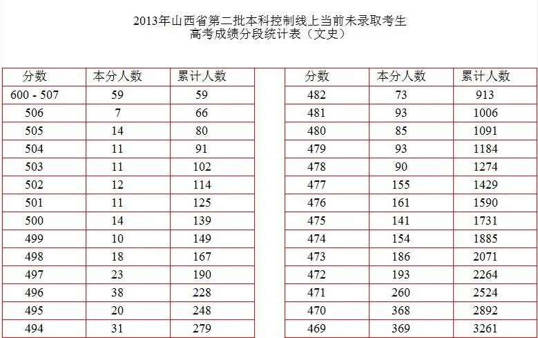 取考生高考成绩分段统计表
