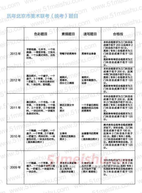 北京历年美术联考考题(2009-2013年北京市美术专业统考题目)