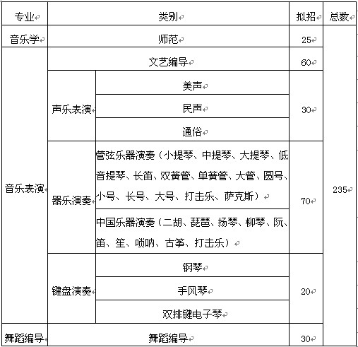 大连大学2014年音乐类专业招生计划一览表(拟定)