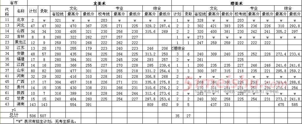 南华大学2013年美术类专业录取分数线