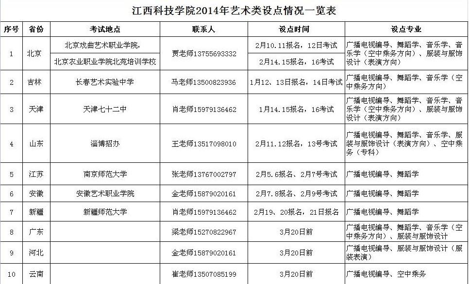 江西科技学院2014年艺术类招生简章