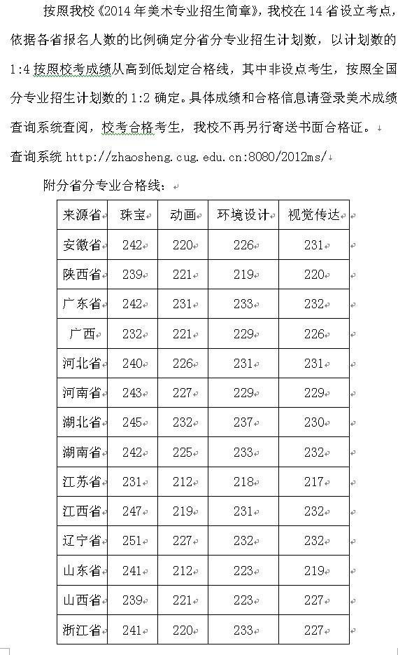 中国地质大学(武汉)2014年美术类专业合格分数线