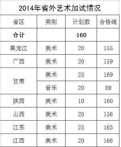 西昌学院2014年艺术类专业校考合格线