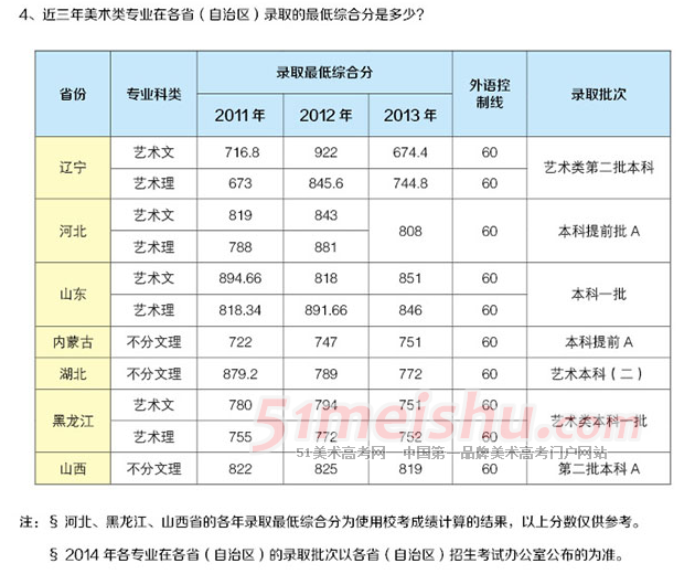 辽宁师范大学近三年美术类专业录取分数线