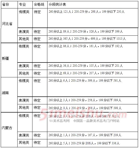 江西服装学院2014年艺术类专业校考成绩分数段表