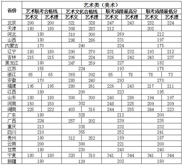 燕京理工学院2013年美术类本科专业录取分数线