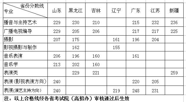 武汉大学文科类专业_华中师范大学武汉传媒学院2014年艺术类专业分数线