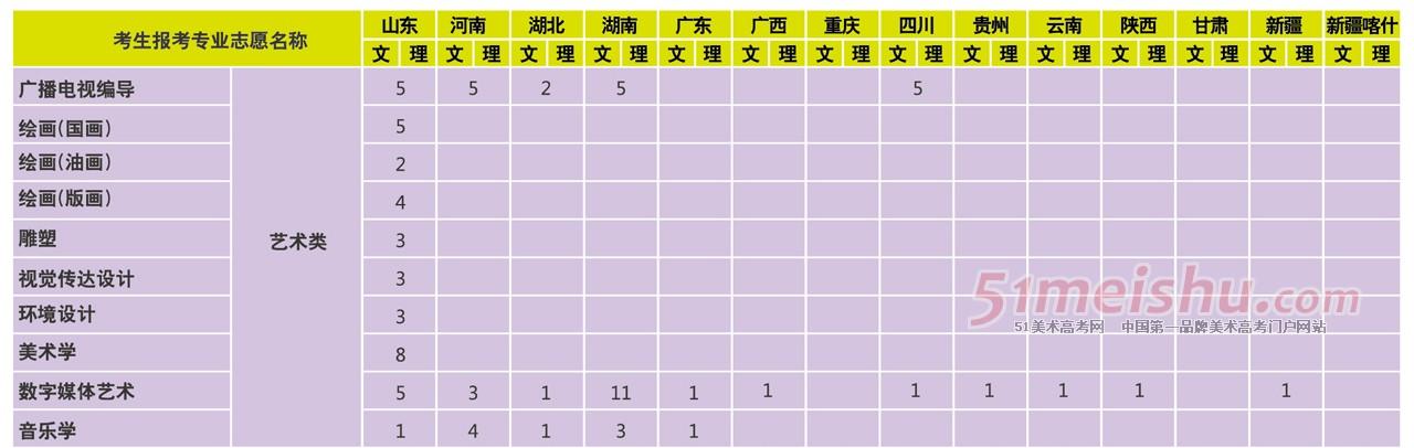 上海大学2014年省外艺术类分专业招生计划2