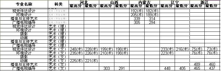 东北农业大学成栋学院2013年艺术类本科专业录取分数线