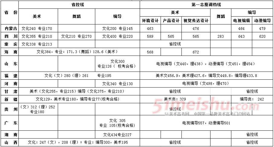 四川大学锦江学院2013年艺术类本科各省调档线