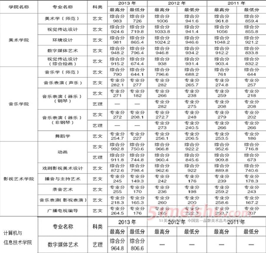 辽宁师范大学2011年-2013年辽宁艺术类录取分数线