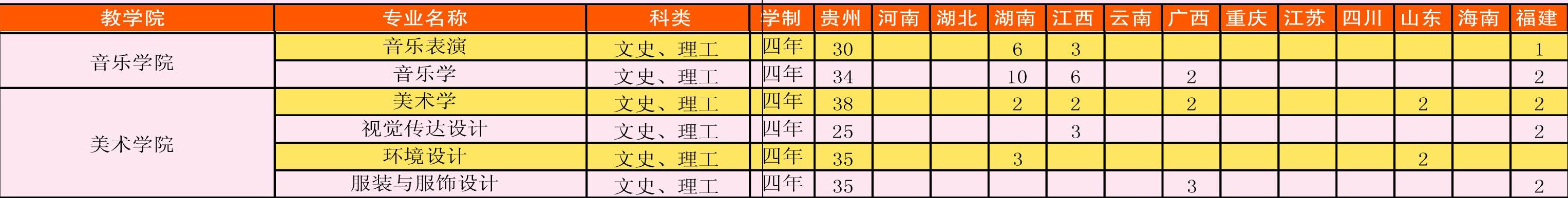 贵阳学院2014年艺术类分省分专业招生计划