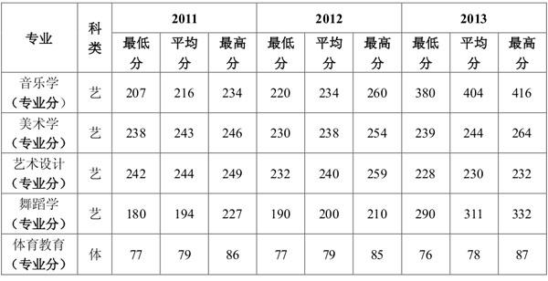 延安大学2013年在陕西省艺术类录取分数线
