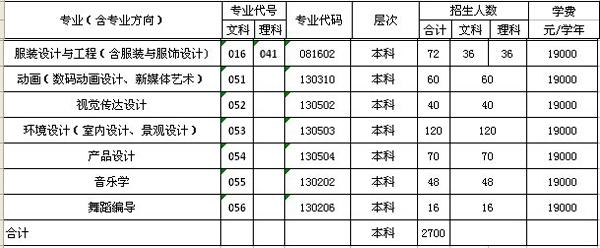 广东海洋大学寸金学院2014年艺术类分省分专业招生计划