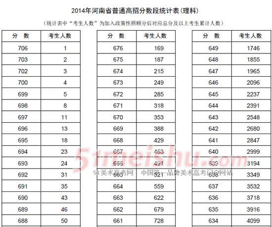 河南省2014年高考普通类分数段表(理科)