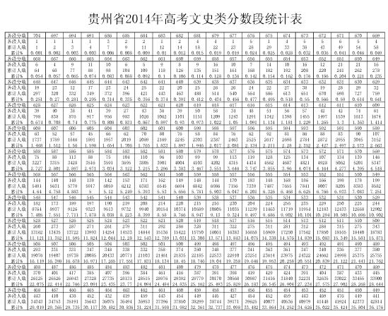 分段统计表(文史类)