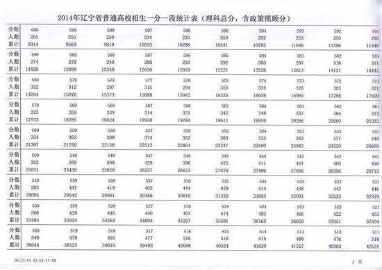2014辽宁高考成绩分数段表:理工类