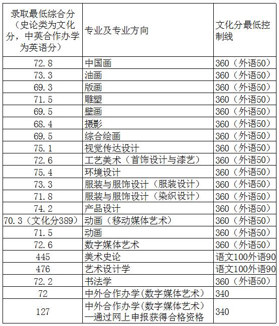 2014年天津美院本科录取最低综合分(史论文化分、中外合作英语分)分数线
