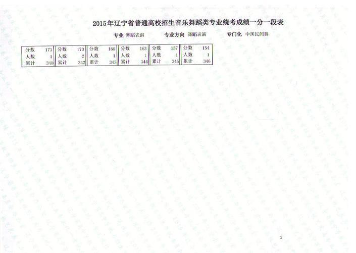 辽宁省2015年音乐舞蹈类专业统考联考成绩一分一段表