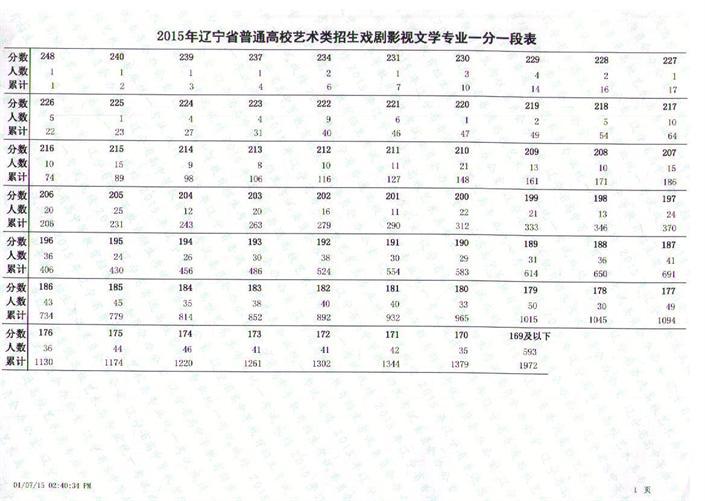 辽宁省2015年戏剧与影视类专业统考联考成绩一分一段表