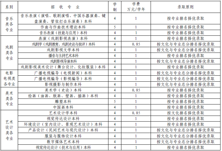 云南艺术学院招收专业、学制及收费情况
