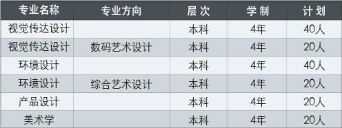 天津财经大学2015年艺术类招生简章