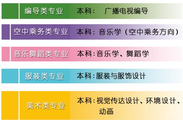 2江西科技学院2015年艺术类专业招生简章