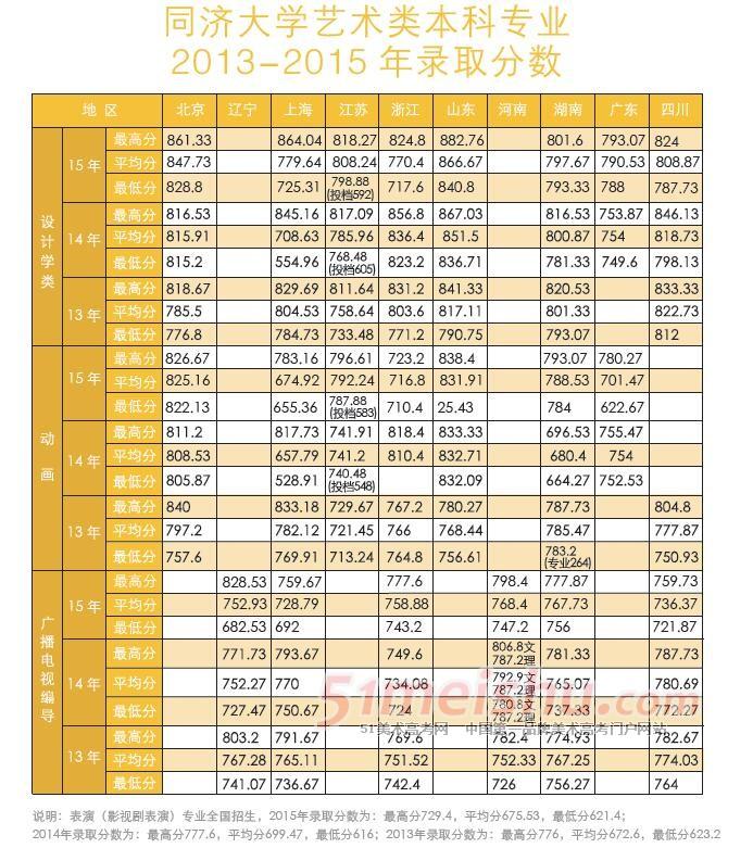 2013-2015年同济大学艺术类录取分数线
