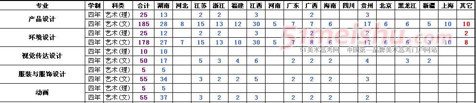 湖南工业大学科技学院2016年美术专业招生信息