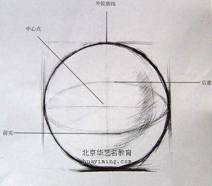 圆球体的结构特征与立方体刚直的形态对立