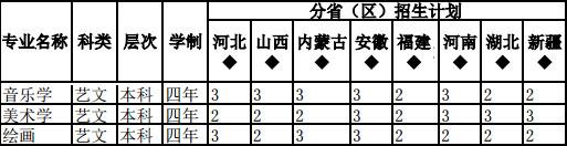 [陕西学前师范学院教务处管理系统]陕西学前师范学院2016年艺术类专业招生信息