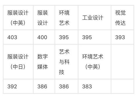 <a href=http://www.51meishu.com/school/71.html _fcksavedurl=http://www.51meishu.com/school/71.html target=_blank class=infotextkey>东华大学</a>.png