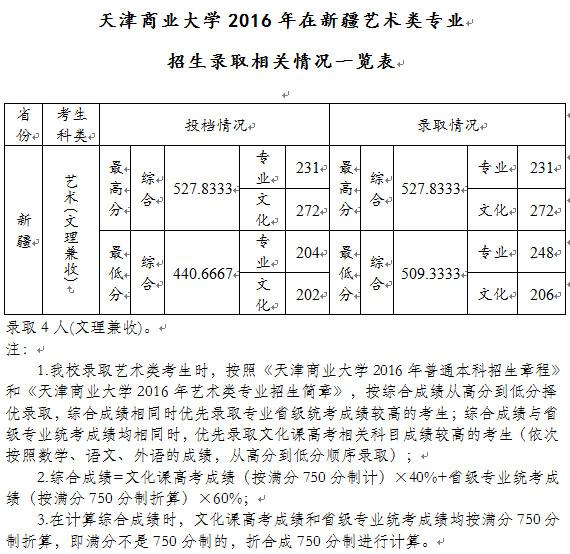 <a href=http://www.51meishu.com/school/52.html _fcksavedurl=http://www.51meishu.com/school/52.html target=_blank class=infotextkey>天津商业大学</a>.jpg