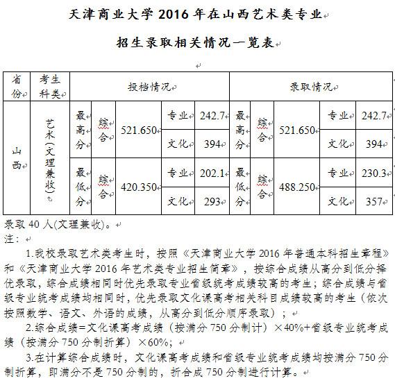 <a href=http://www.51meishu.com/school/52.html _fcksavedurl=http://www.51meishu.com/school/52.html target=_blank class=infotextkey>天津商业大学</a>山西.jpg