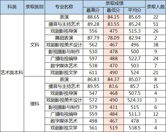 四川电影电视学院2016年河南省艺术类本科录取分数线副本.jpg