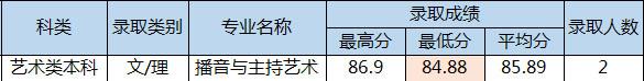 四川电影电视学院2016年海南省艺术类本科录取分数线.jpg