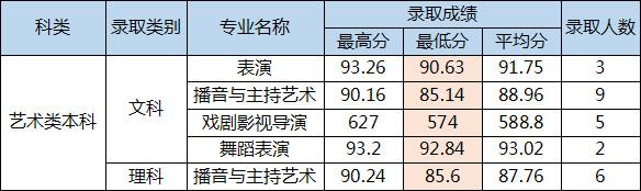 四川电影电视学院2016年四川省艺术类本科录取分数线.jpg