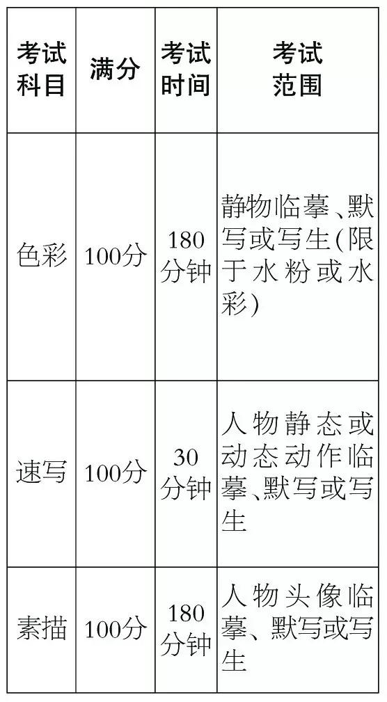 北京美术联考科目及范围