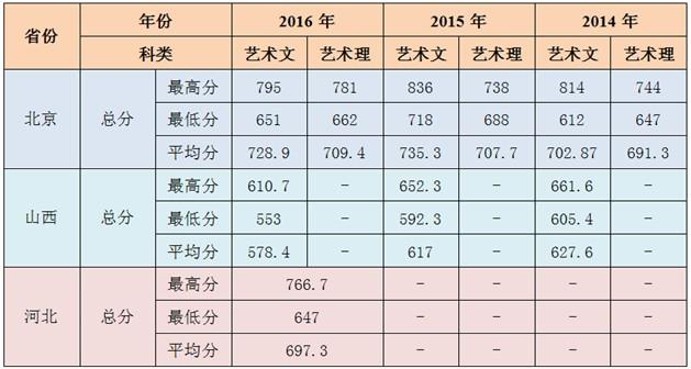 北京农学院2017年艺术类招生简章