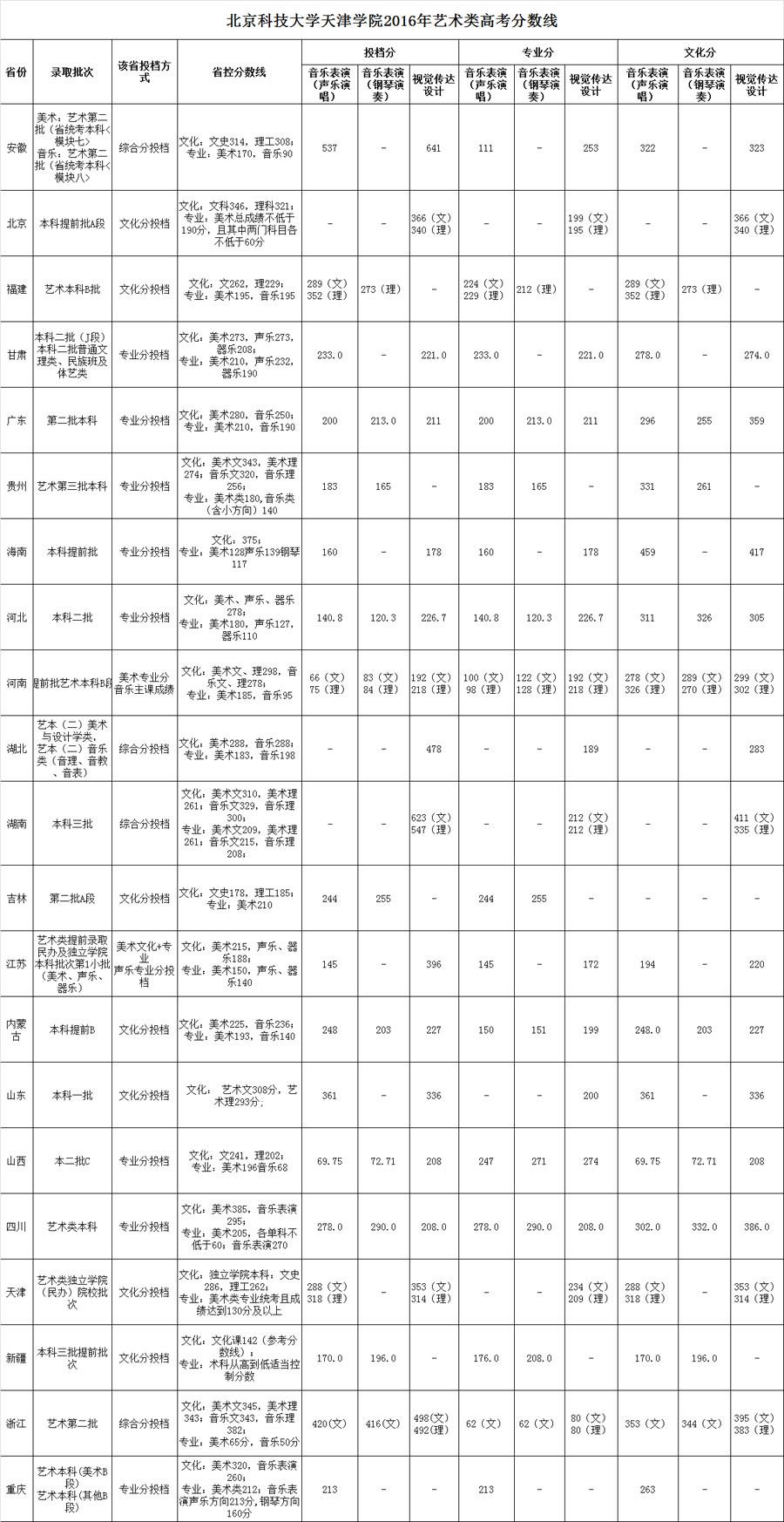 <a href=http://www.51meishu.com/school/19.html target=_blank class=infotextkey>北京科技大学</a>天津学院.jpg
