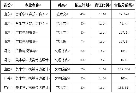 姓名测试高考分数_鲁东大学2017年艺术类专业校考招生计划和专业合格分数线 - 51 ...