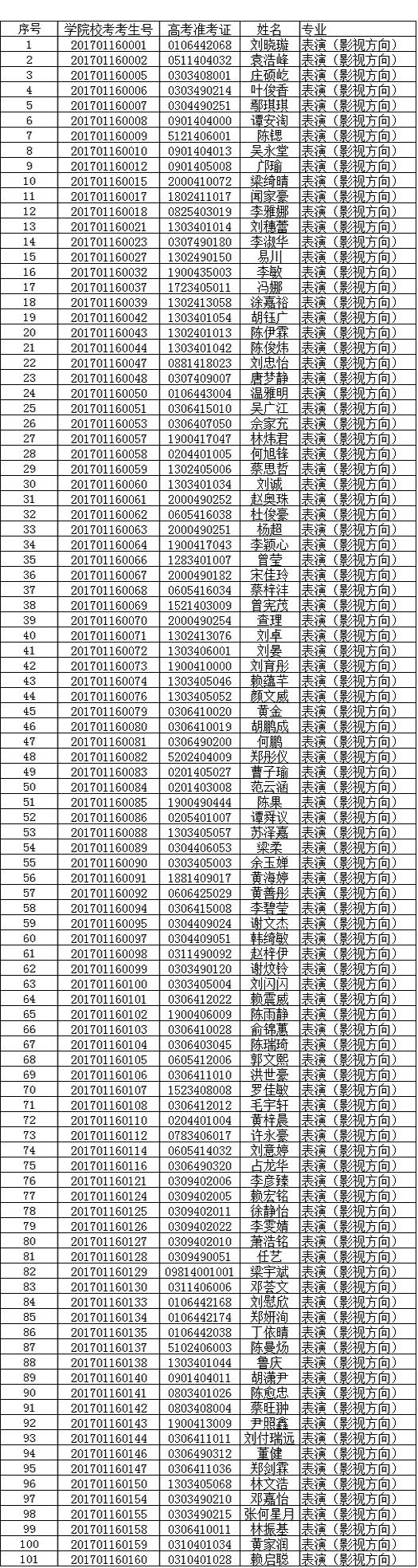 东莞理工学院城市学院2017年表演及表演(影视方向)合格考生名单