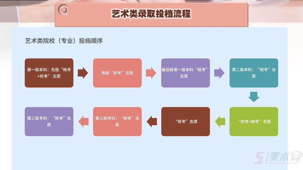 广东-录取批次及志愿填报-2.jpg