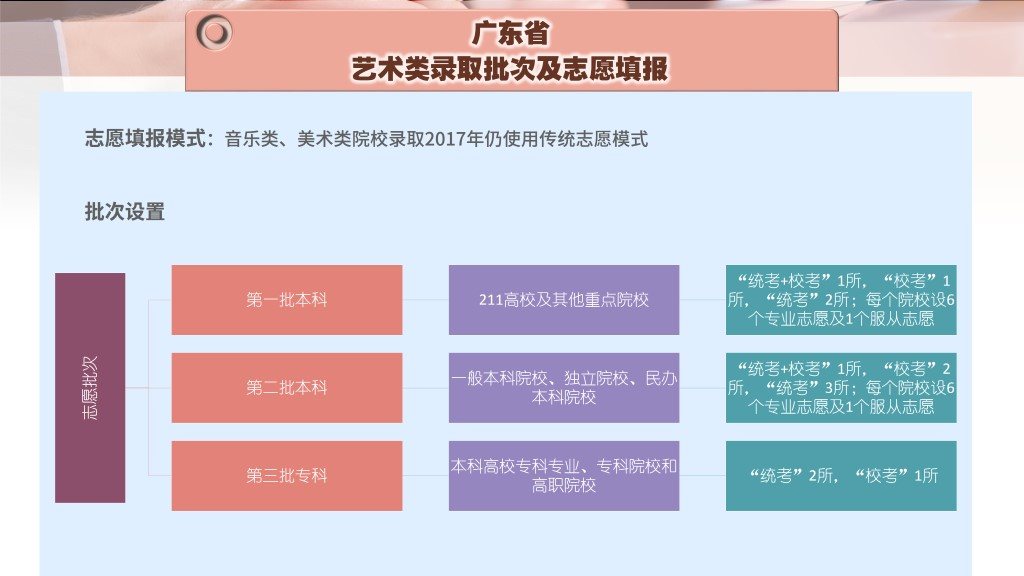 广东-录取批次及志愿填报-1.jpg
